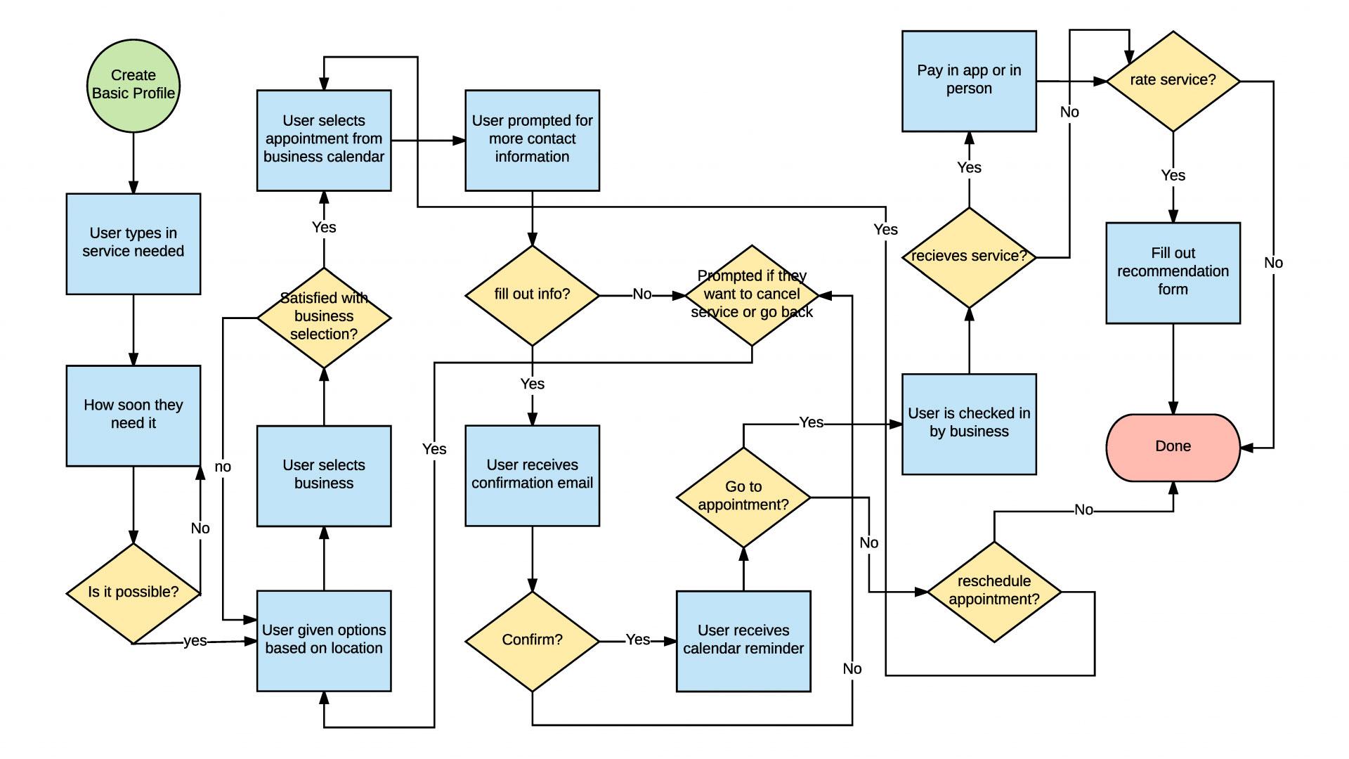 User-Flow-Chart-1920x1080-1